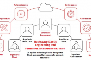 Rackspace Technology