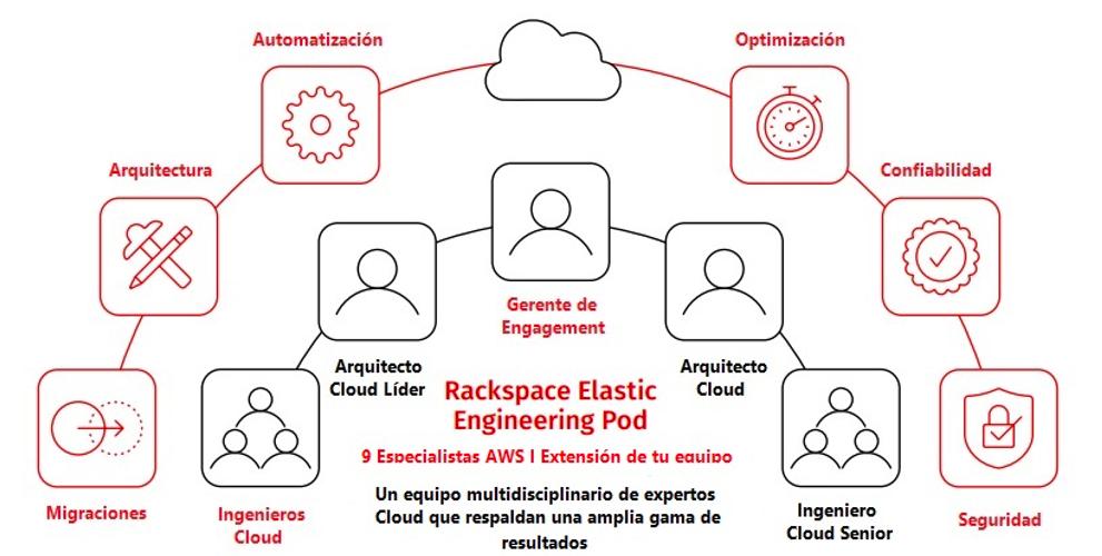 Rackspace Technology